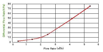 (주)알코 유수감지기 AFS-60 2